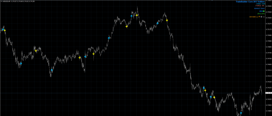 TradeBuilder Core 2017 Edition Released; Introduces DeMarker Technical Indicator
